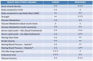 Cardio VS weights Table